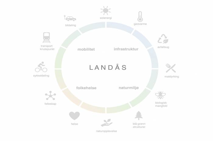 HRTB_Landås_miljøstrategier